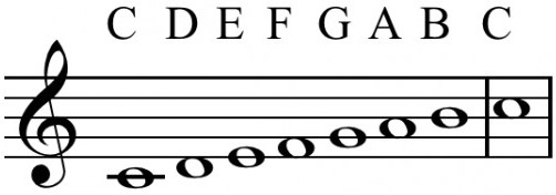learn to play the scale
