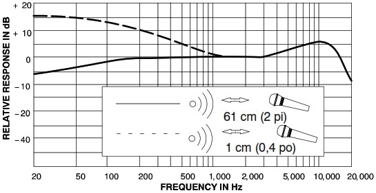 typical frequency response